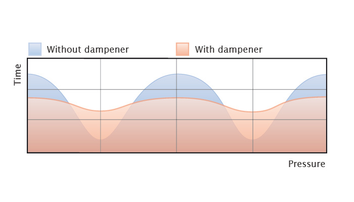 damper-efficiency.en